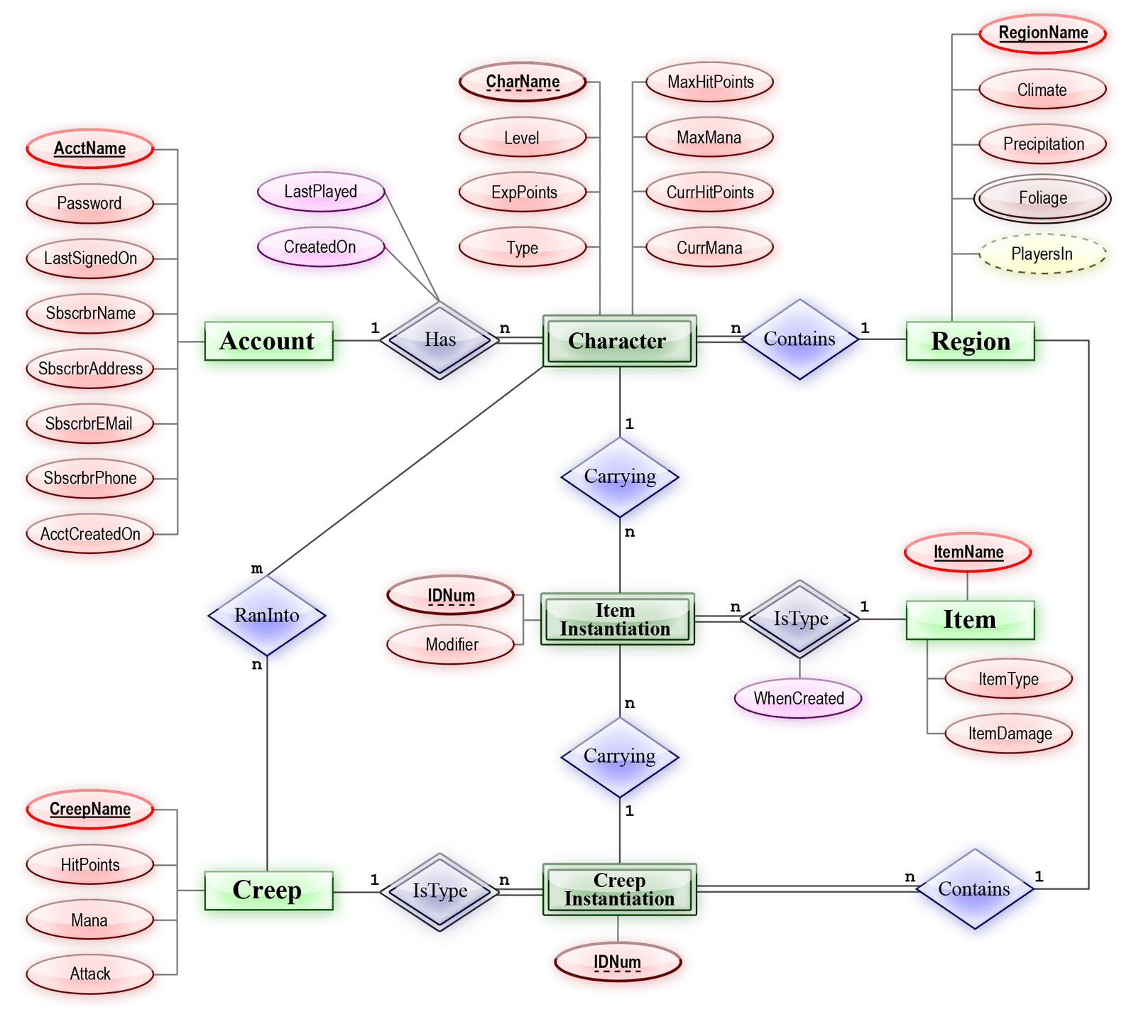 A Schema, http://upload.wikimedia.org/wikipedia/commons/7/72/ER_Diagram_MMORPG.png